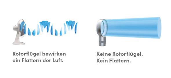 dyson air multiplier: Vergleich zu herkömmlichen Ventilatoren