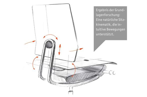 In der Zusammenarbeit mit der TU München wurden die neuesten Studien und Forschungen rund um den bewegten Menschen und die Ergonomie des Sitzens genutzt.