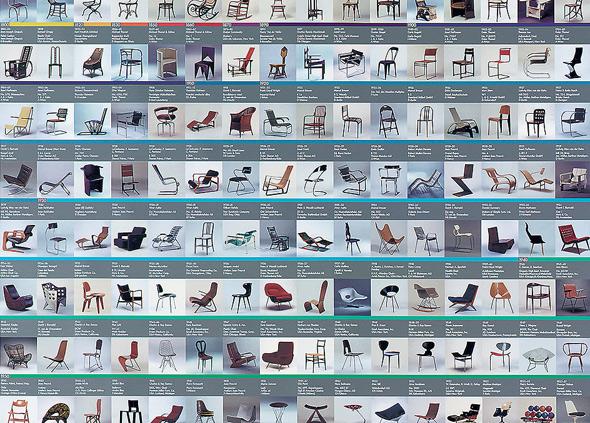 vitra Design Museum (Übersicht über die Sammlung)