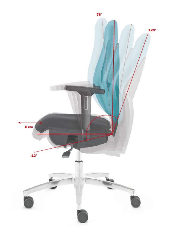 Synchro-Aktiv-Balance, Synchrontechnik mit Schnellverstellung der Federkraft und automatischer Sitzneigeverstellung