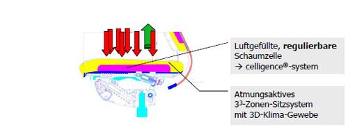 Moteo celligence-system